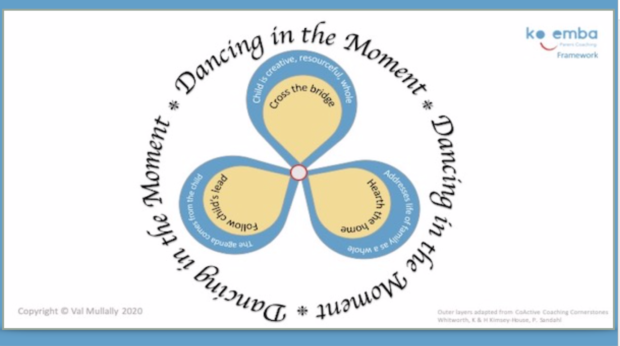 Parent Coaching - Koemba Framework - diagram